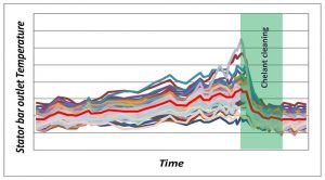 Temp-Graph