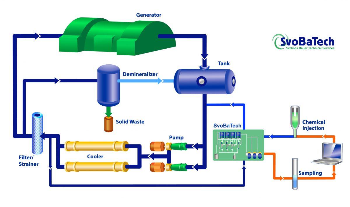 Generator Stator Water Diagram Trusted Wiring 3 Phase Svobatech Svoboda Bauer Technical Services 9 Pole Homemade