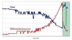 Sample flow dp graph